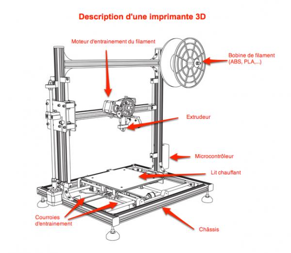 schema_imprimante3D-1